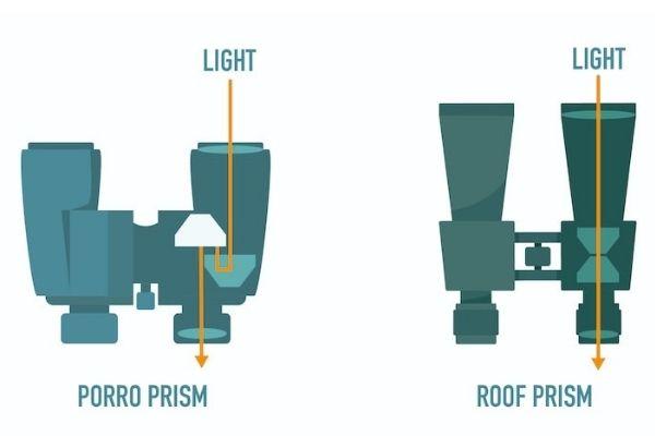 types of prism used in binoculars