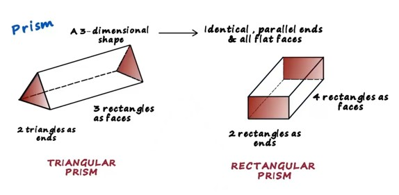 What Is A Prism
