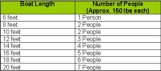 boat length and number of people